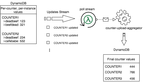 Build a simple distributed system using AWS Lambda, Python