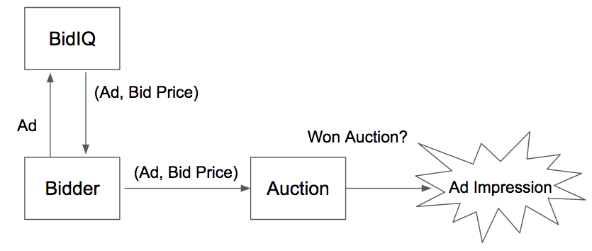 Auction Flow