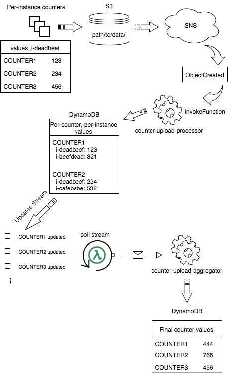 Lambda-based counter aggregation system overview, image made with draw.io