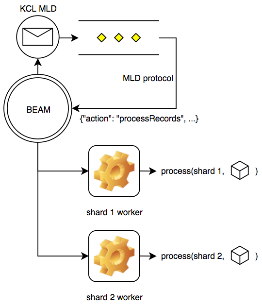 Quaff that potion: saving $millions with Elixir and Erlang