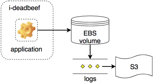 instance using EBS volumes