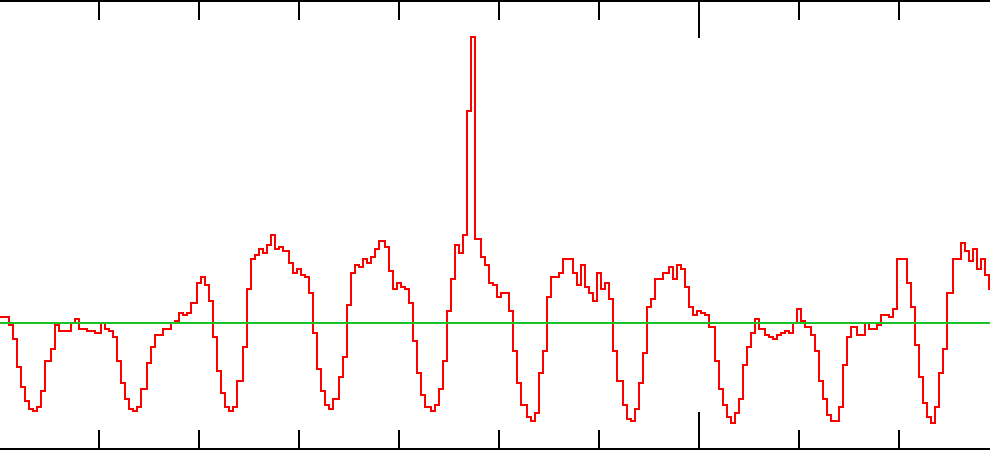 RTB application load fluctuation image